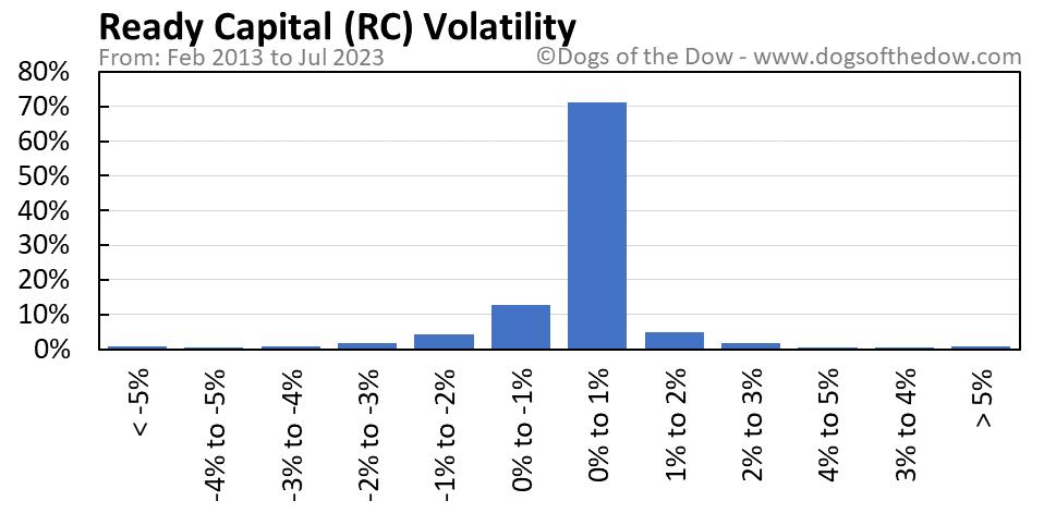 RC volatility chart