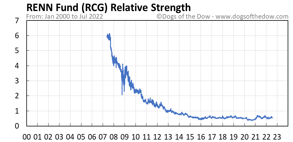 RCG relative strength chart