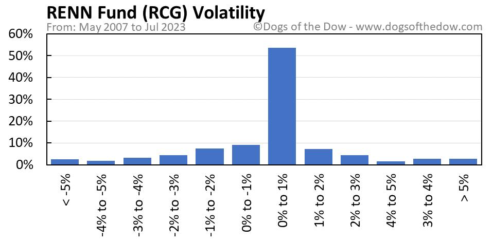 RCG volatility chart