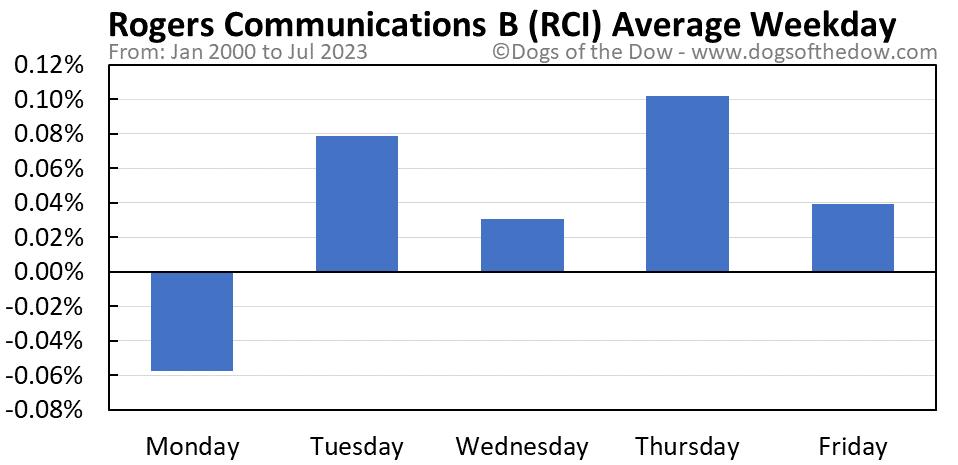 RCI average weekday chart