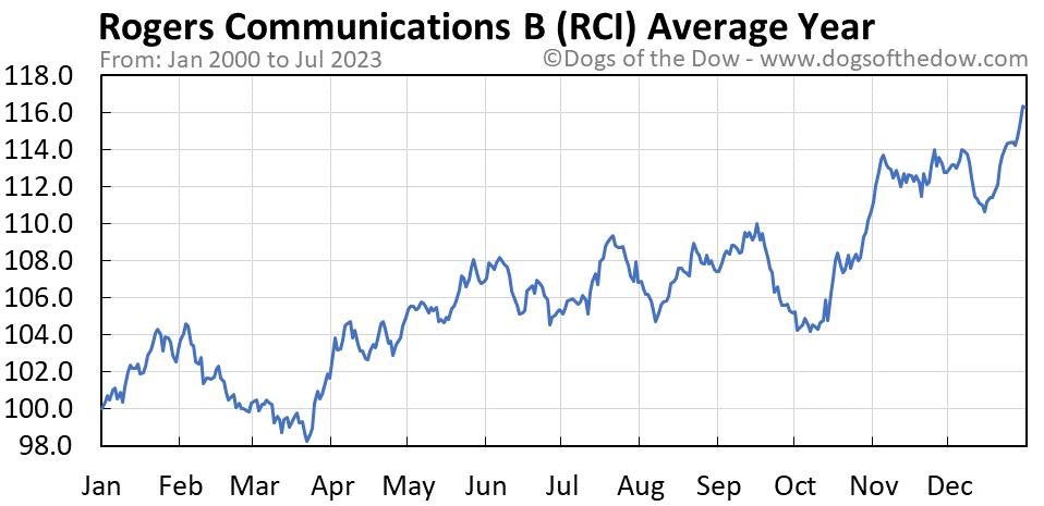 RCI average year chart