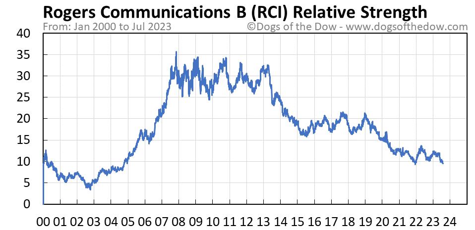 RCI relative strength chart
