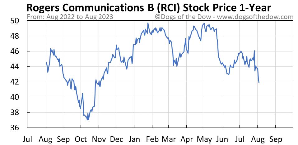 RCI 1-year stock price chart