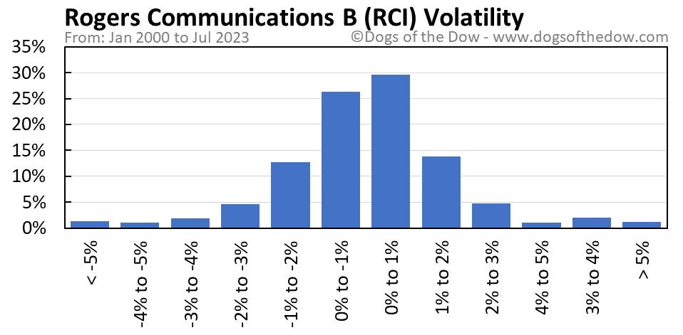 RCI volatility chart