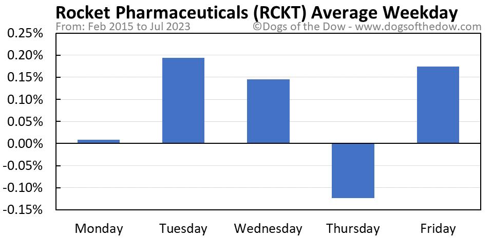 RCKT average weekday chart
