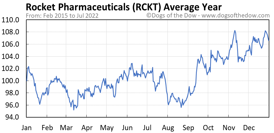 RCKT average year chart