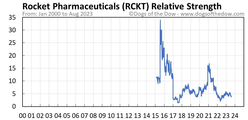RCKT relative strength chart