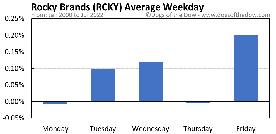 RCKY average weekday chart