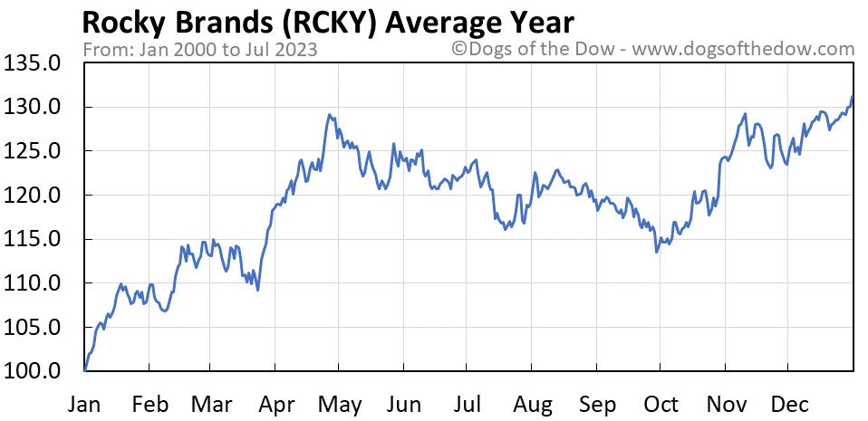 RCKY average year chart