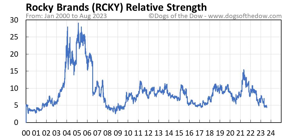 RCKY relative strength chart