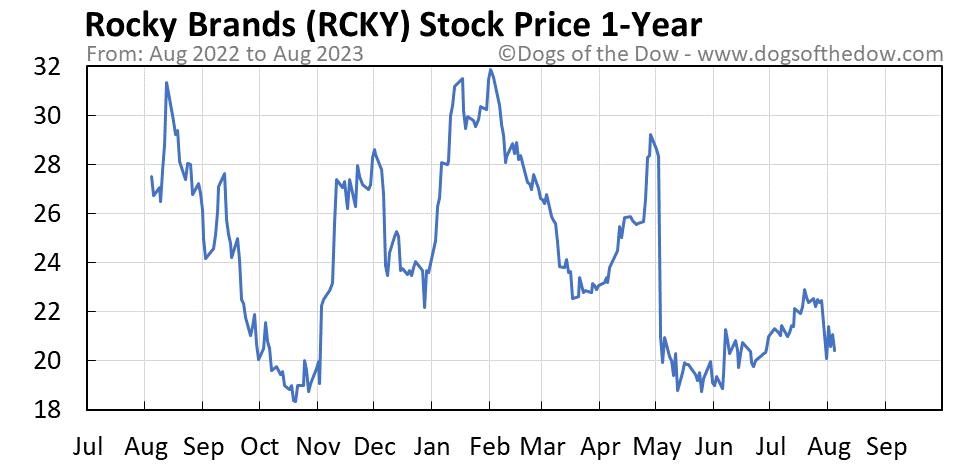 RCKY 1-year stock price chart