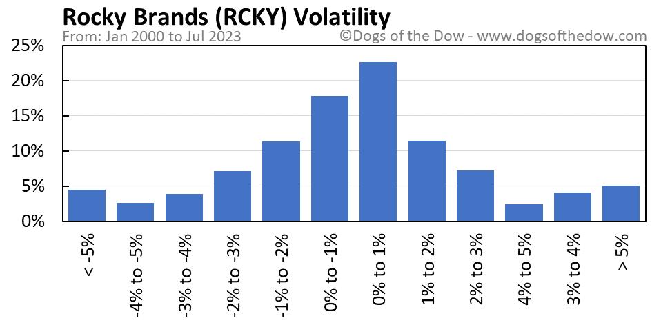 RCKY volatility chart