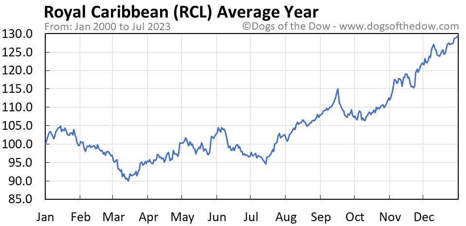 RCL average year chart