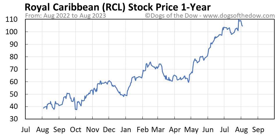 RCL 1-year stock price chart