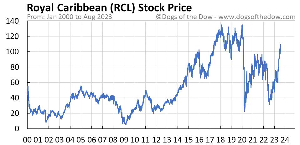 RCL stock price chart