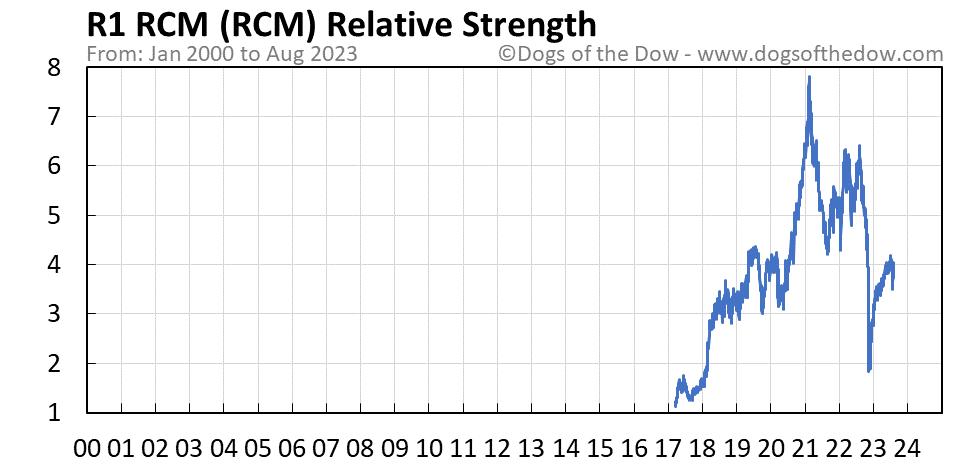RCM relative strength chart