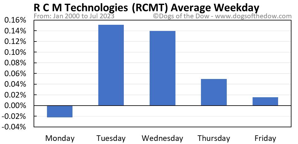 RCMT average weekday chart