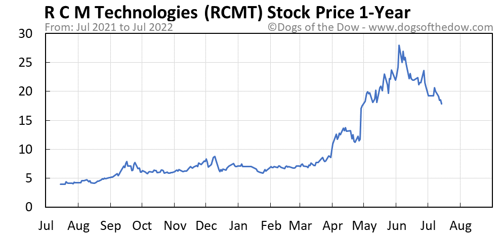 RCMT 1-year stock price chart