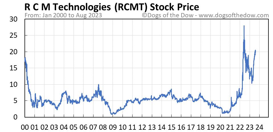 RCMT stock price chart