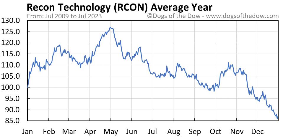 RCON average year chart