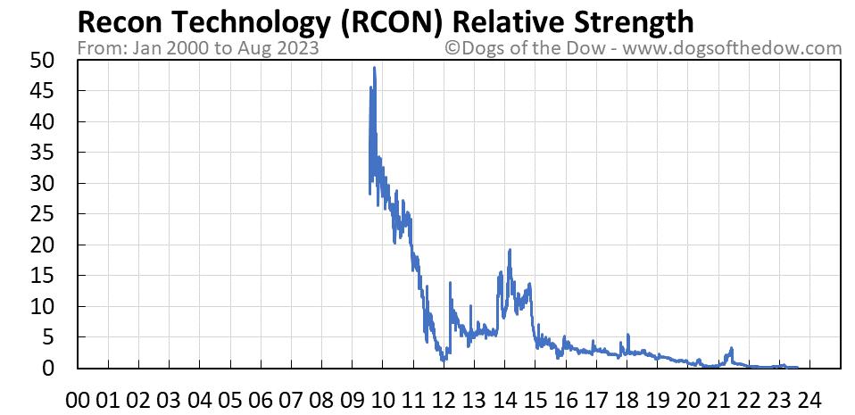 RCON relative strength chart