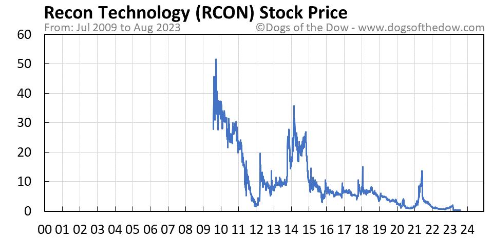 RCON stock price chart