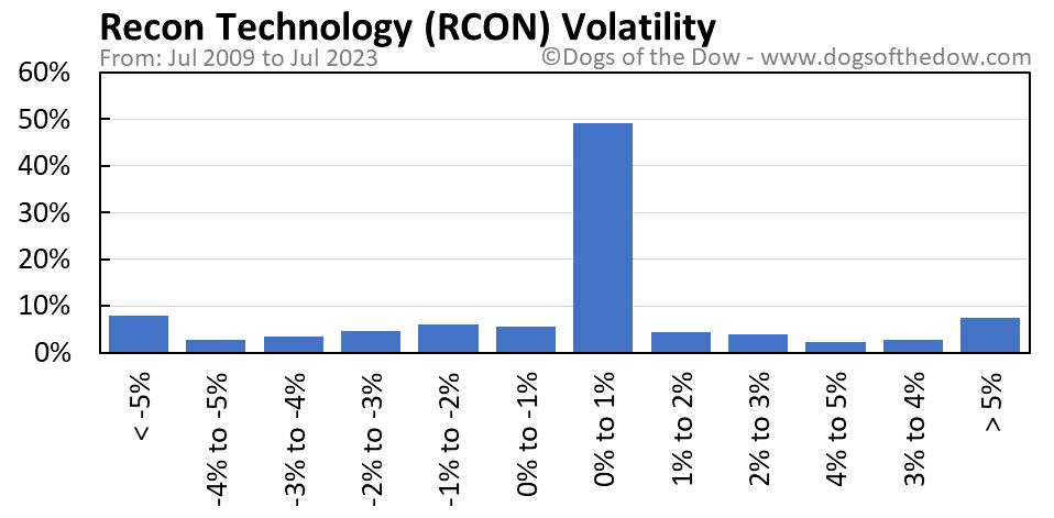 RCON volatility chart