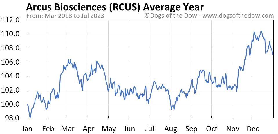 RCUS average year chart