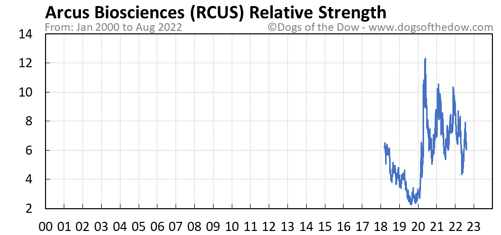 RCUS relative strength chart
