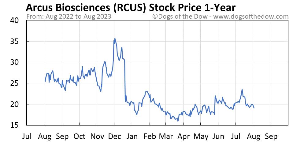 RCUS 1-year stock price chart