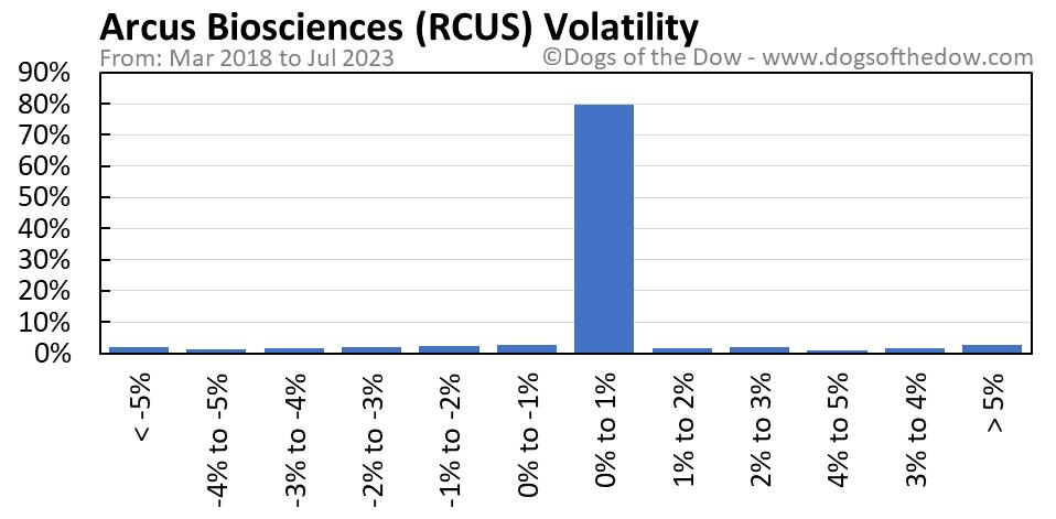 RCUS volatility chart