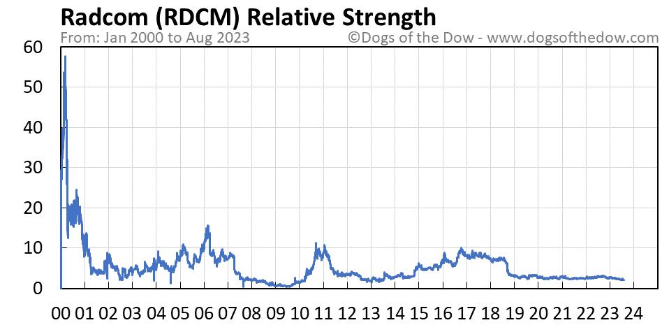 RDCM relative strength chart