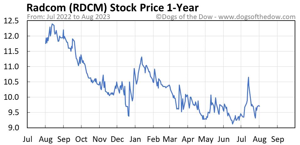 RDCM 1-year stock price chart