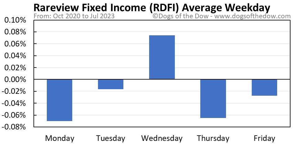 RDFI average weekday chart