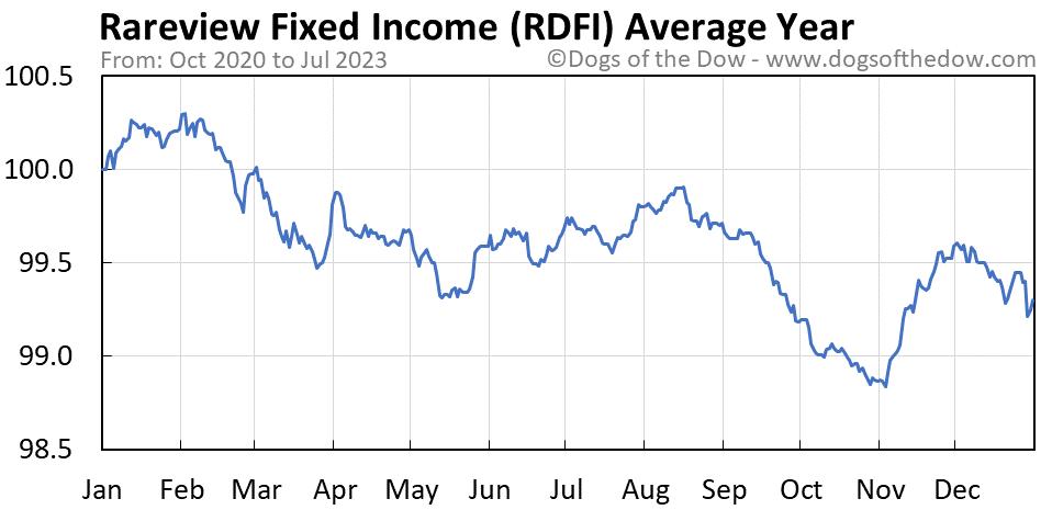 RDFI average year chart