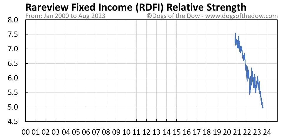 RDFI relative strength chart