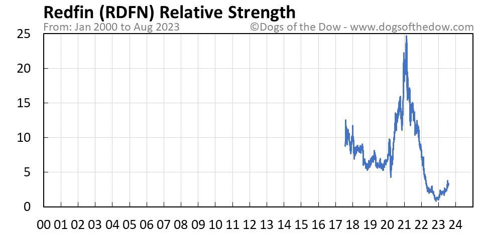 RDFN relative strength chart