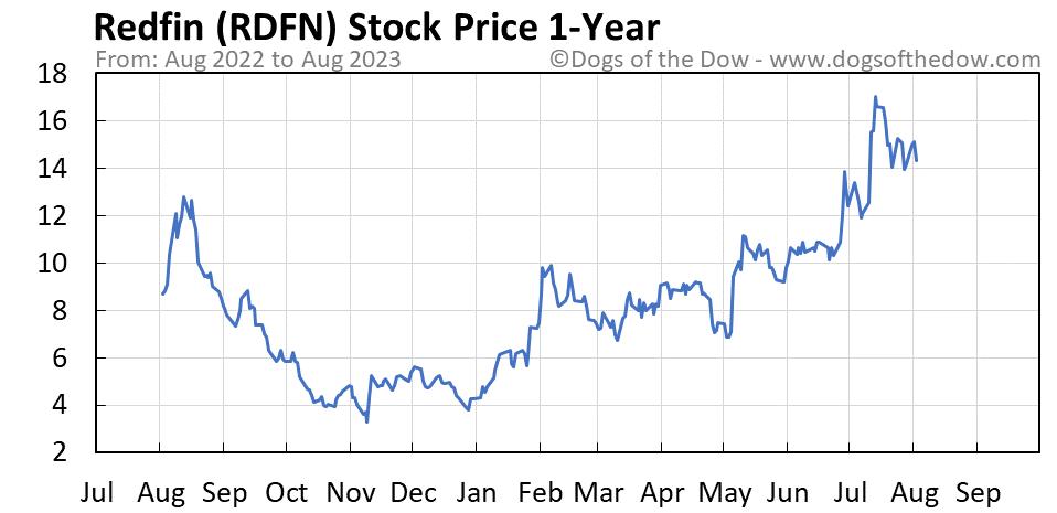 RDFN 1-year stock price chart