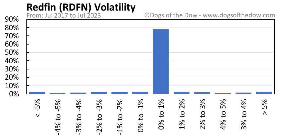 RDFN volatility chart