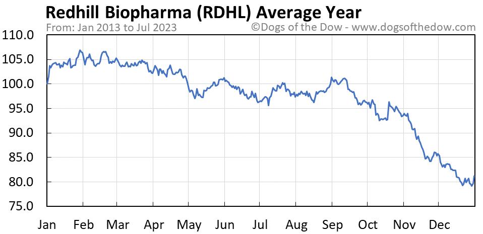 RDHL average year chart