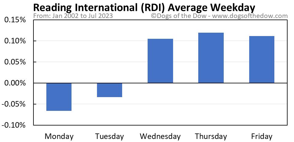 RDI average weekday chart
