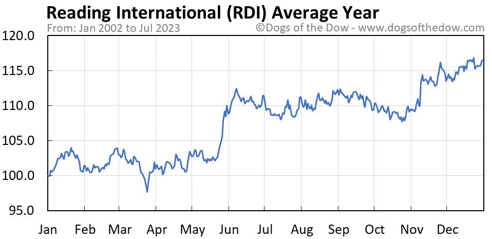 RDI average year chart