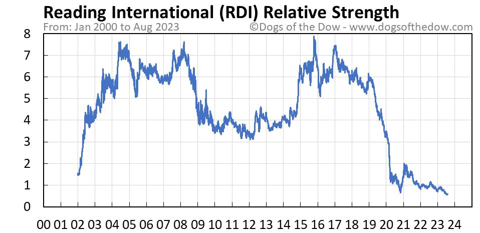 RDI relative strength chart