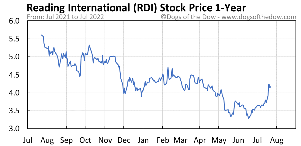 RDI 1-year stock price chart