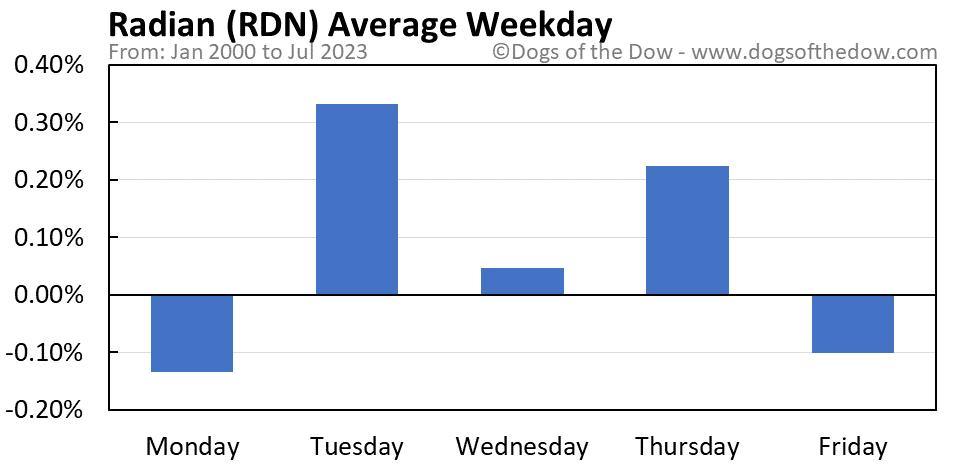 RDN average weekday chart