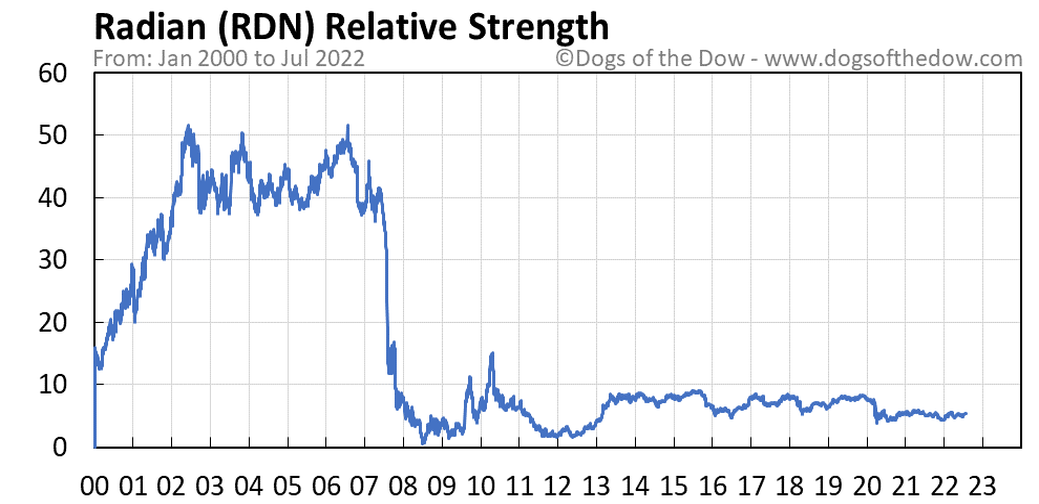 RDN relative strength chart
