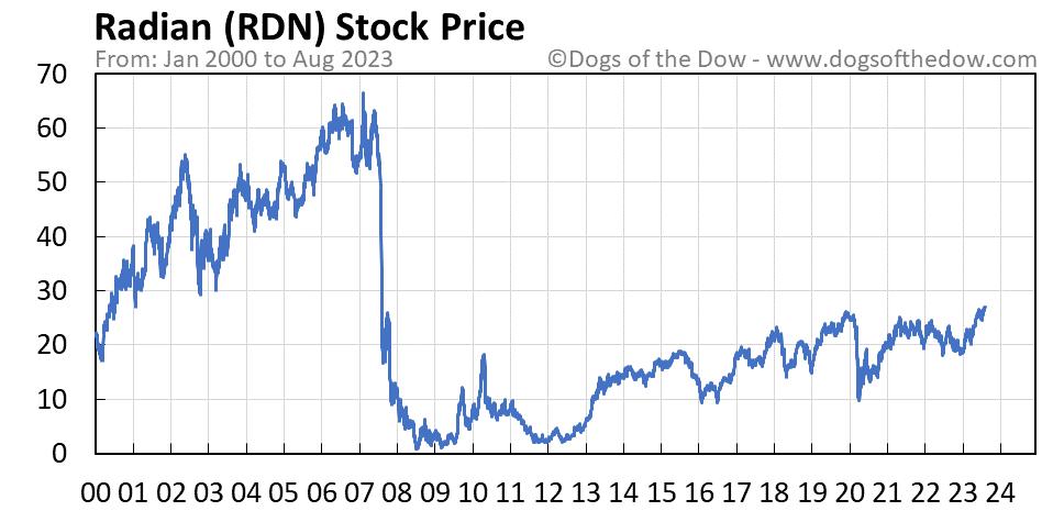 RDN stock price chart