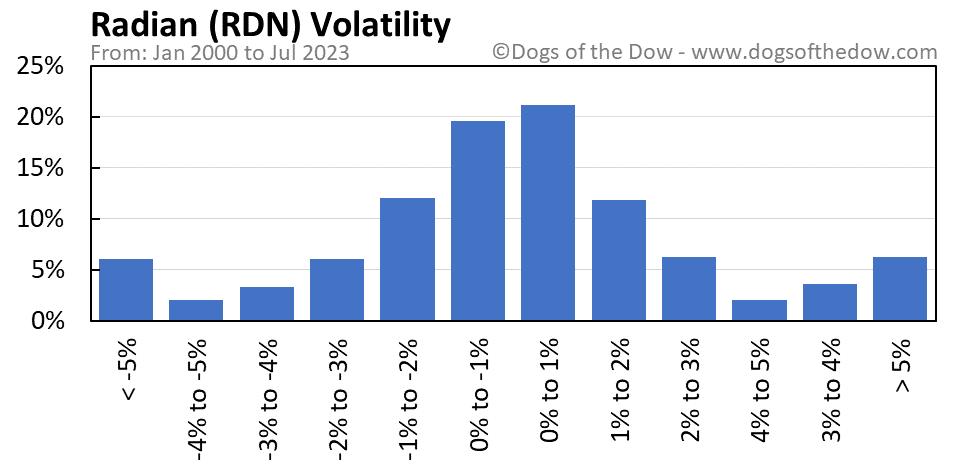 RDN volatility chart