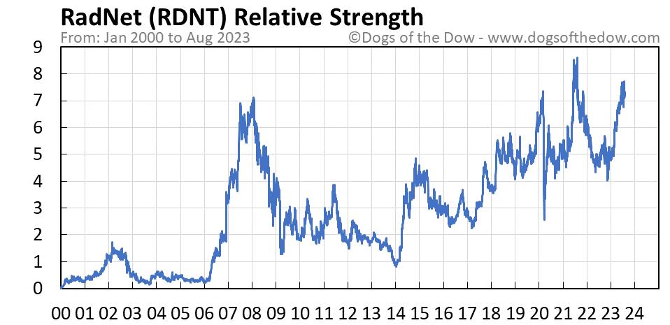RDNT relative strength chart