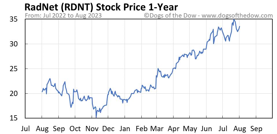 RDNT 1-year stock price chart